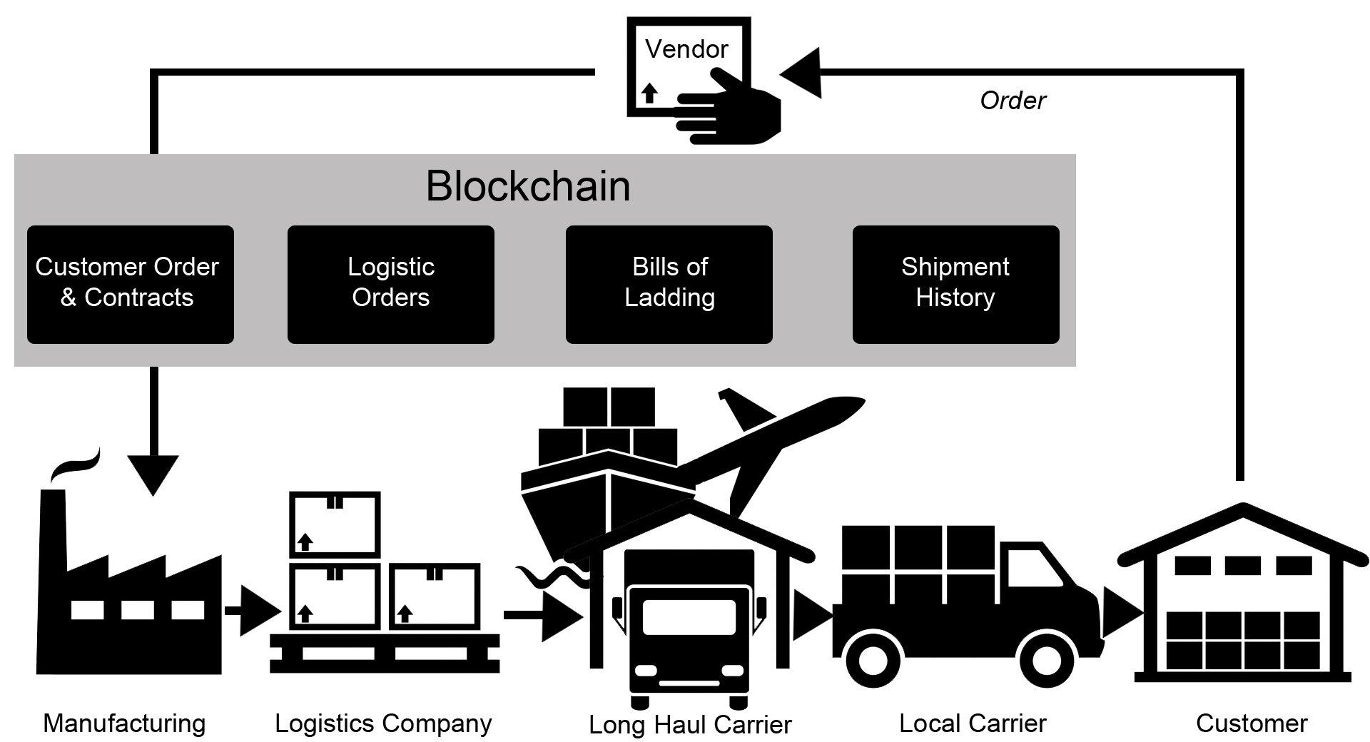 blockchain logistics infograph