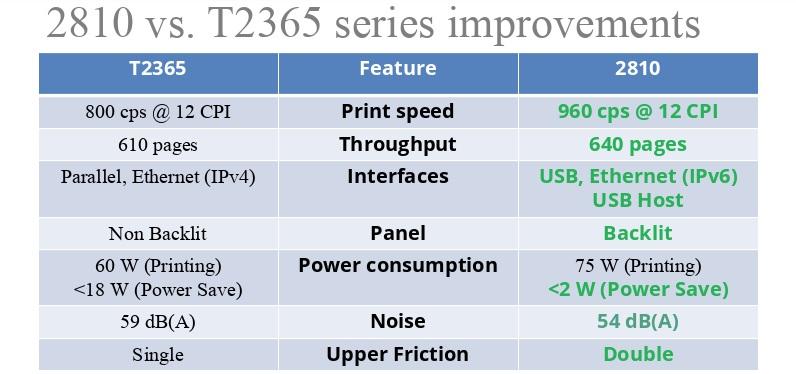 dascom 2810 vs t2365