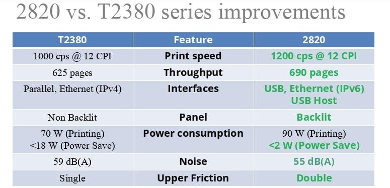 dascom 2820 vs t2380
